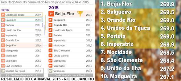 RESULTADO DO CARNAVAL 2015 - RJ